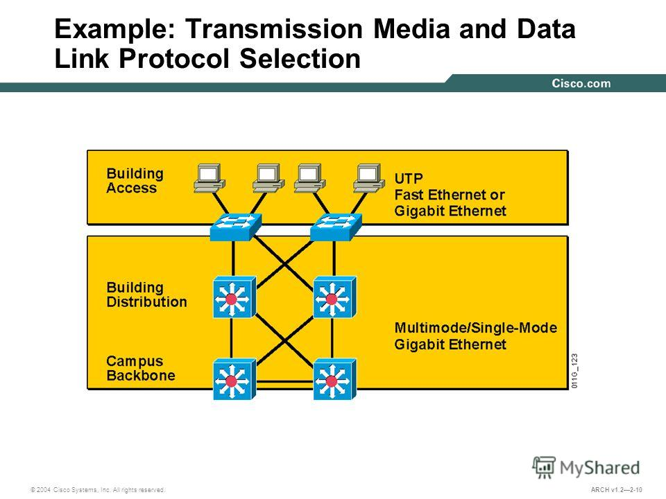 © 2004 Cisco Systems, Inc. All rights reserved. ARCH v1.22-10 Example: Transmission Media and Data Link Protocol Selection