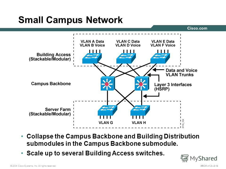 © 2004 Cisco Systems, Inc. All rights reserved. ARCH v1.22-14 Small Campus Network Collapse the Campus Backbone and Building Distribution submodules in the Campus Backbone submodule. Scale up to several Building Access switches.