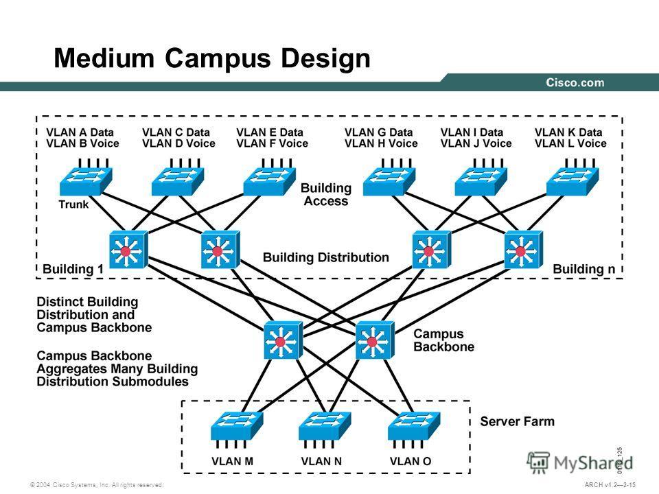 © 2004 Cisco Systems, Inc. All rights reserved. ARCH v1.22-15 Medium Campus Design