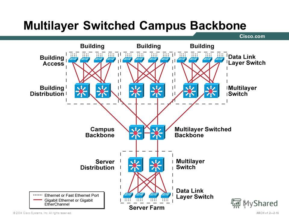 © 2004 Cisco Systems, Inc. All rights reserved. ARCH v1.22-16 Multilayer Switched Campus Backbone