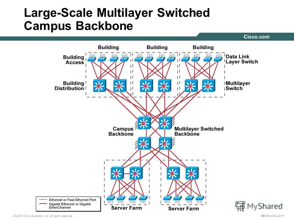 © 2004 Cisco Systems, Inc. All rights reserved. ARCH v1.22-17 Large-Scale Multilayer Switched Campus Backbone