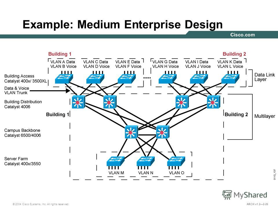 © 2004 Cisco Systems, Inc. All rights reserved. ARCH v1.22-26 Example: Medium Enterprise Design