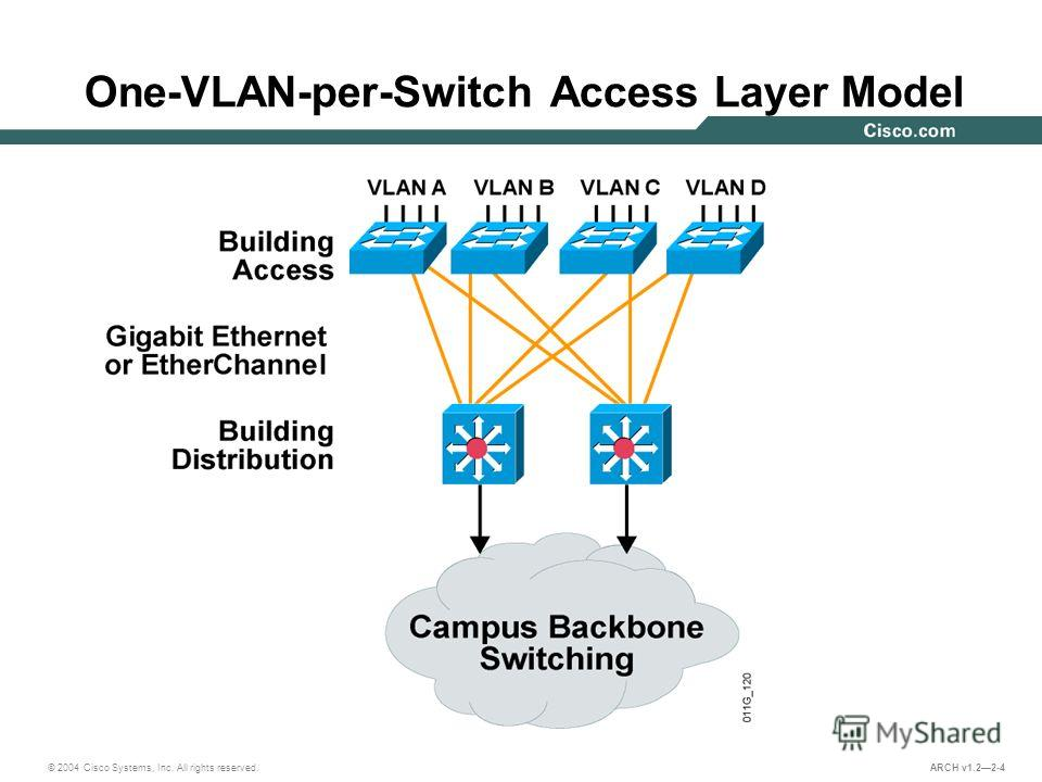 © 2004 Cisco Systems, Inc. All rights reserved. ARCH v1.22-4 One-VLAN-per-Switch Access Layer Model