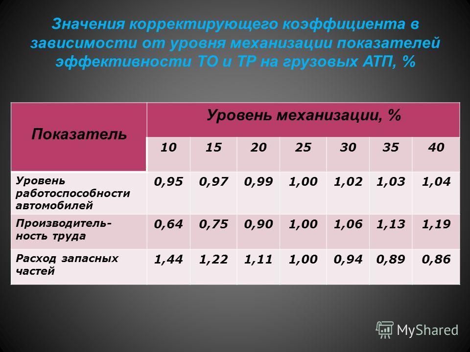 Значения корректирующего коэффициента в зависимости от уровня механизации показателей эффективности ТО и ТР на грузовых АТП, % Показатель Уровень механизации, % 10152025303540 Уровень работоспособности автомобилей 0,950,970,991,001,021,031,04 Произво
