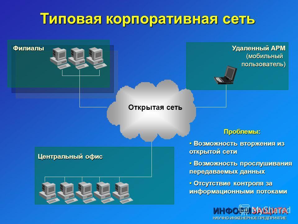 Типовая корпоративная сеть Проблемы: Возможность вторжения из открытой сети Возможность вторжения из открытой сети Возможность прослушивания передаваемых данных Возможность прослушивания передаваемых данных Отсутствие контроля за информационными пото