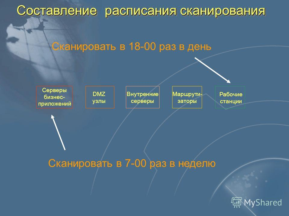 Составление расписания сканирования Серверы бизнес- приложений DMZ узлы Внутренние серверы Маршрути- заторы Рабочие станции Сканировать в 7-00 раз в неделю Сканировать в 18-00 раз в день