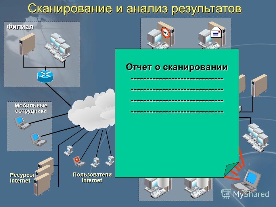 Сканирование и анализ результатов DMZ-1 DMZ-2 Филиал Мобильные сотрудники РесурсыInternet Пользователи Internet МЭ Отчет о сканировании ------------------------------------------------------------------------------------------------------------------