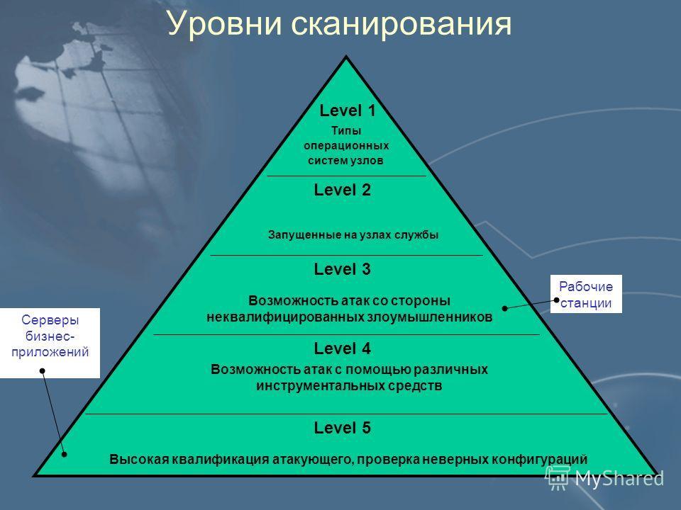 Уровни сканирования Level 1 Level 2 Level 3 Level 4 Level 5 Возможность атак со стороны неквалифицированных злоумышленников Возможность атак с помощью различных инструментальных средств Высокая квалификация атакующего, проверка неверных конфигураций
