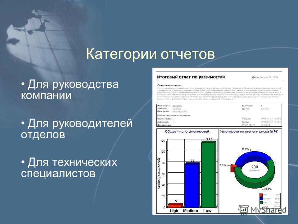 Категории отчетов Для руководства компании Для руководителей отделов Для технических специалистов