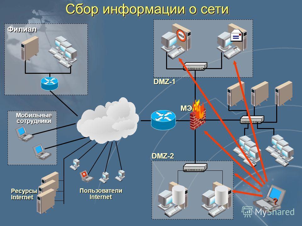 Сбор информации о сети DMZ-1 DMZ-2 Филиал Мобильные сотрудники РесурсыInternet Пользователи Internet МЭ ?