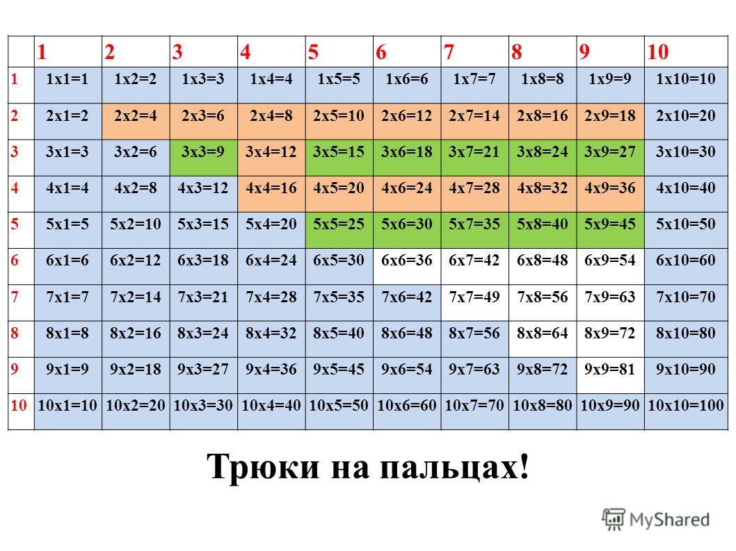 12345678910 11 х 1=11 х 2=21 х 3=31 х 4=41 х 5=51 х 6=61 х 7=71 х 8=81 х 9=91 х 10=10 22 х 1=22 х 2=42 х 3=62 х 4=82 х 5=102 х 6=122 х 7=142 х 8=162 х 9=182 х 10=20 33 х 1=33 х 2=63 х 3=93 х 4=123 х 5=153 х 6=183 х 7=213 х 8=243 х 9=273 х 10=30 44 х
