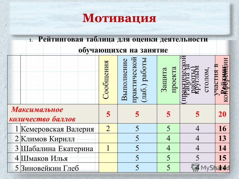 Мотивация 1. Рейтинговая таблица для оценки деятельности обучающихся на занятие Сообщения Выполнение практической (лаб.) работы Защита проекта (практической работы) Работа за круглым столом, участия в конференции Рейтинг Максимальное количество балло