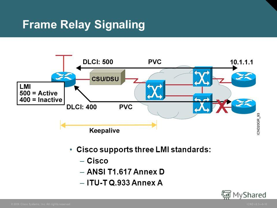 © 2006 Cisco Systems, Inc. All rights reserved. ICND v2.36-10 Frame Relay Signaling Cisco supports three LMI standards: –Cisco –ANSI T1.617 Annex D –ITU-T Q.933 Annex A