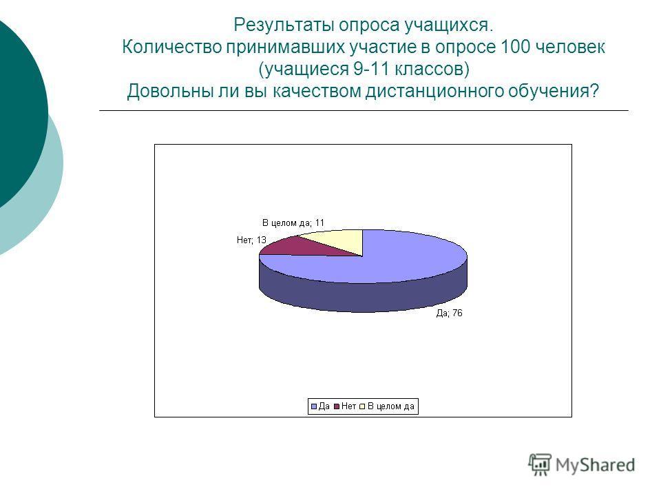 Результаты опроса учащихся. Количество принимавших участие в опросе 100 человек (учащиеся 9-11 классов) Довольны ли вы качеством дистанционного обучения?