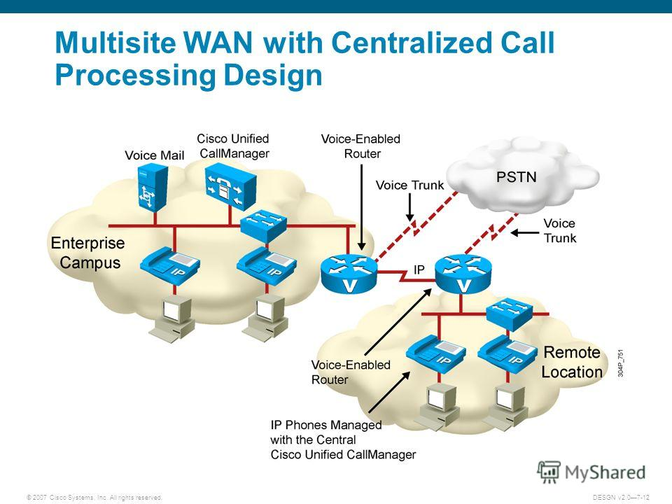 © 2007 Cisco Systems, Inc. All rights reserved.DESGN v2.07-12 Multisite WAN with Centralized Call Processing Design