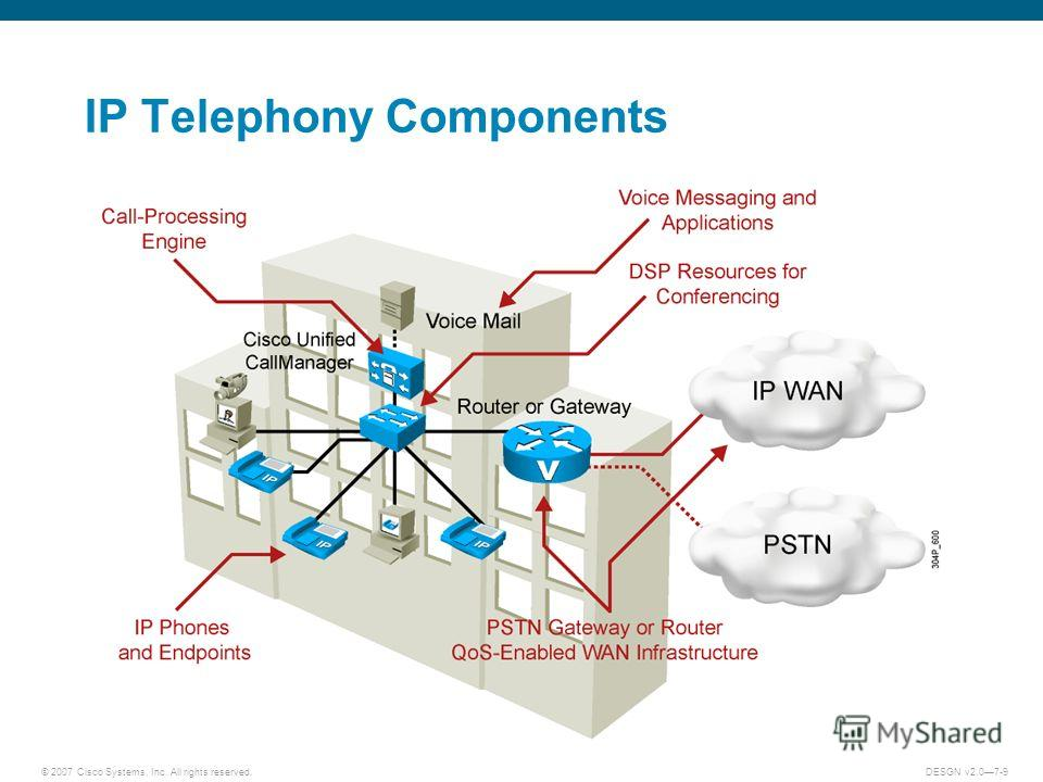 © 2007 Cisco Systems, Inc. All rights reserved.DESGN v2.07-9 IP Telephony Components