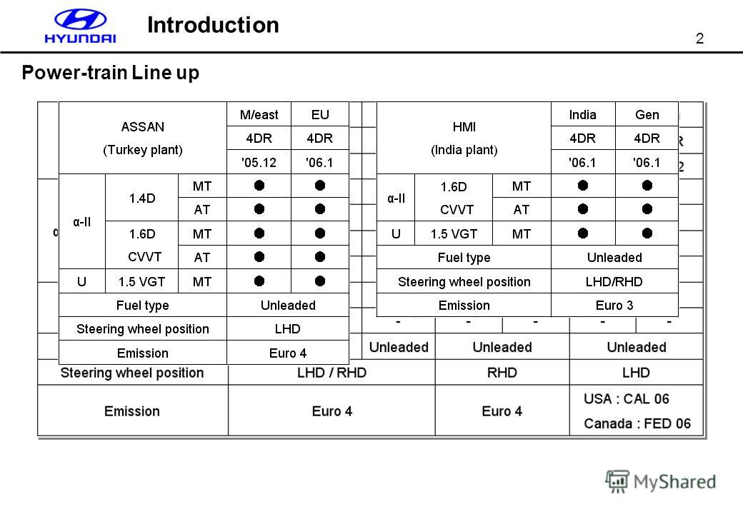 2 Introduction Power-train Line up