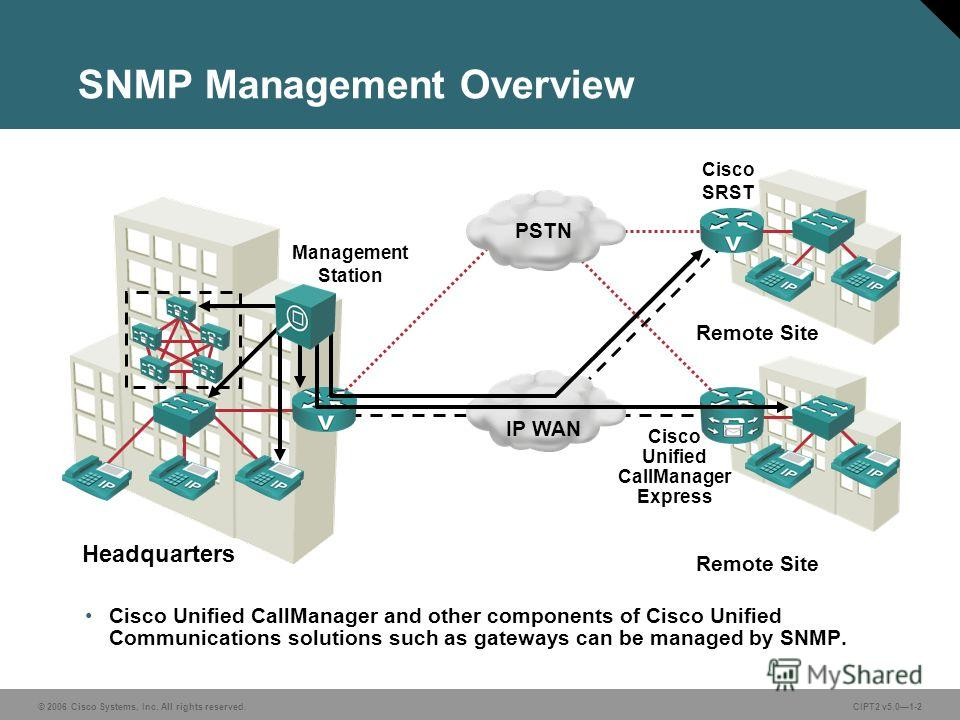 © 2006 Cisco Systems, Inc. All rights reserved.CIPT2 v5.01-2 SNMP Management Overview Cisco Unified CallManager and other components of Cisco Unified Communications solutions such as gateways can be managed by SNMP. Headquarters Cisco Unified CallMan