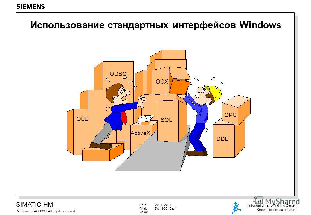 SIMATIC HMI Siemens AG 1999. All rights reserved.© Information- and Training-Center Knowledge for Automation Date: 29.09.2014 Filei:SWINCC10e.1 V5.00 Использование стандартных интерфейсов Windows ODBC OLE OCX SQL DDE OPC ActiveX