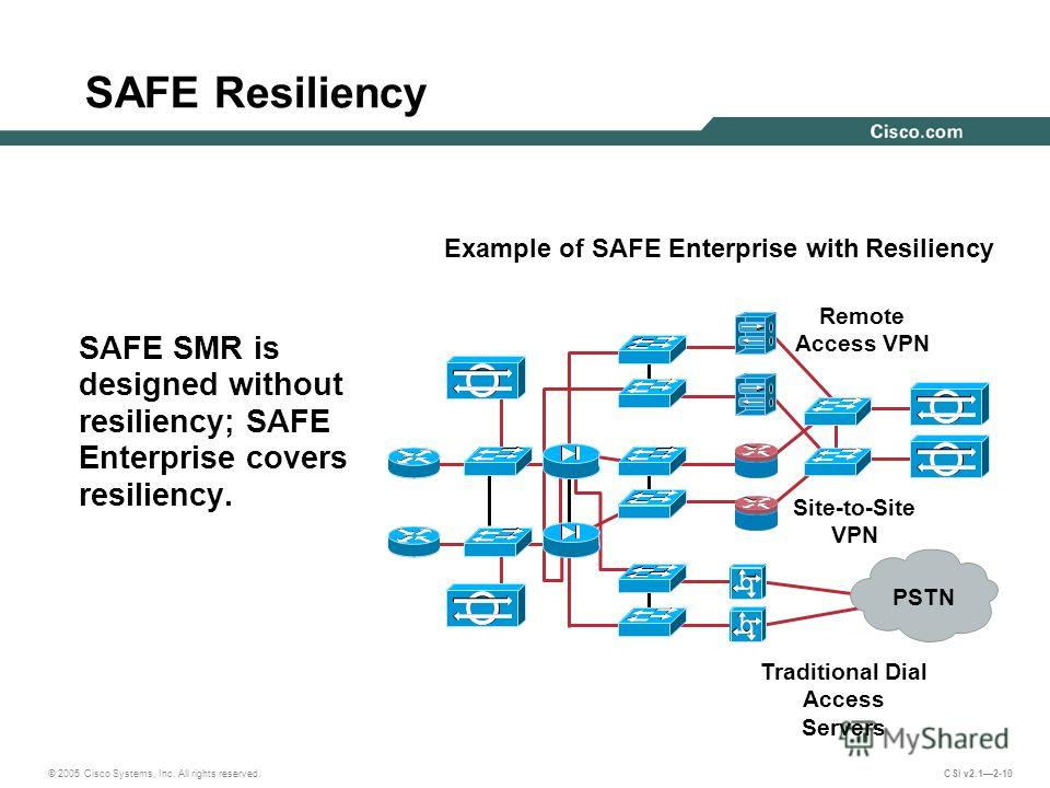© 2005 Cisco Systems, Inc. All rights reserved. CSI v2.12-10 SAFE Resiliency SAFE SMR is designed without resiliency; SAFE Enterprise covers resiliency. Example of SAFE Enterprise with Resiliency Remote Access VPN PSTN Traditional Dial Access Servers