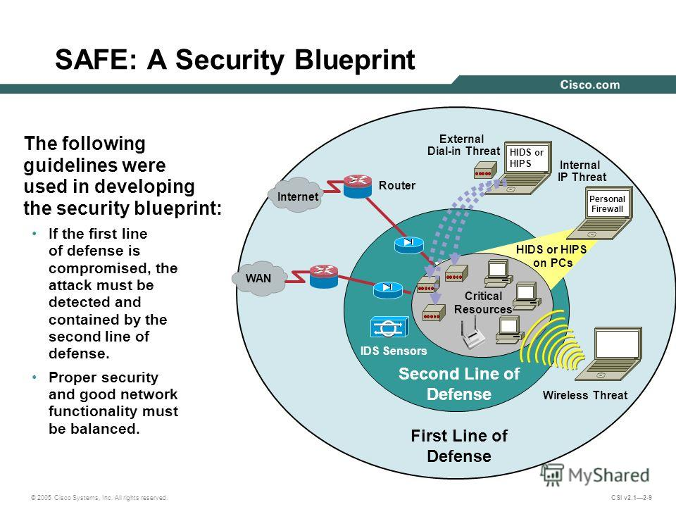 © 2005 Cisco Systems, Inc. All rights reserved. CSI v2.12-9 Router Wireless Threat Internal IP Threat Critical Resources First Line of Defense Second Line of Defense SAFE: A Security Blueprint The following guidelines were used in developing the secu