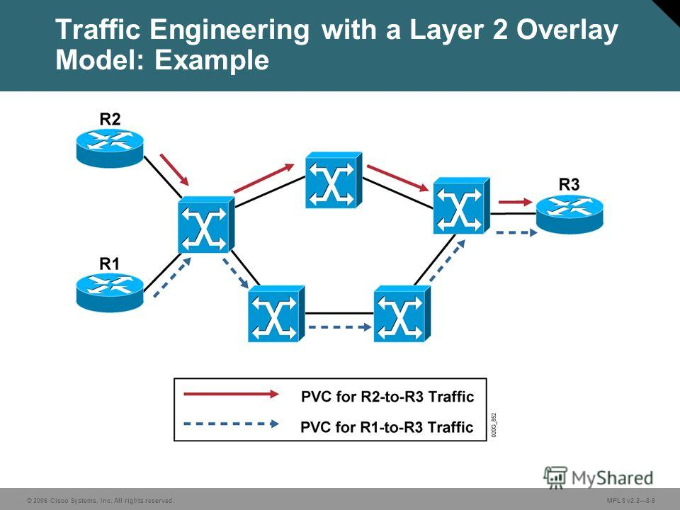 © 2006 Cisco Systems, Inc. All rights reserved. MPLS v2.28-9 Traffic Engineering with a Layer 2 Overlay Model: Example