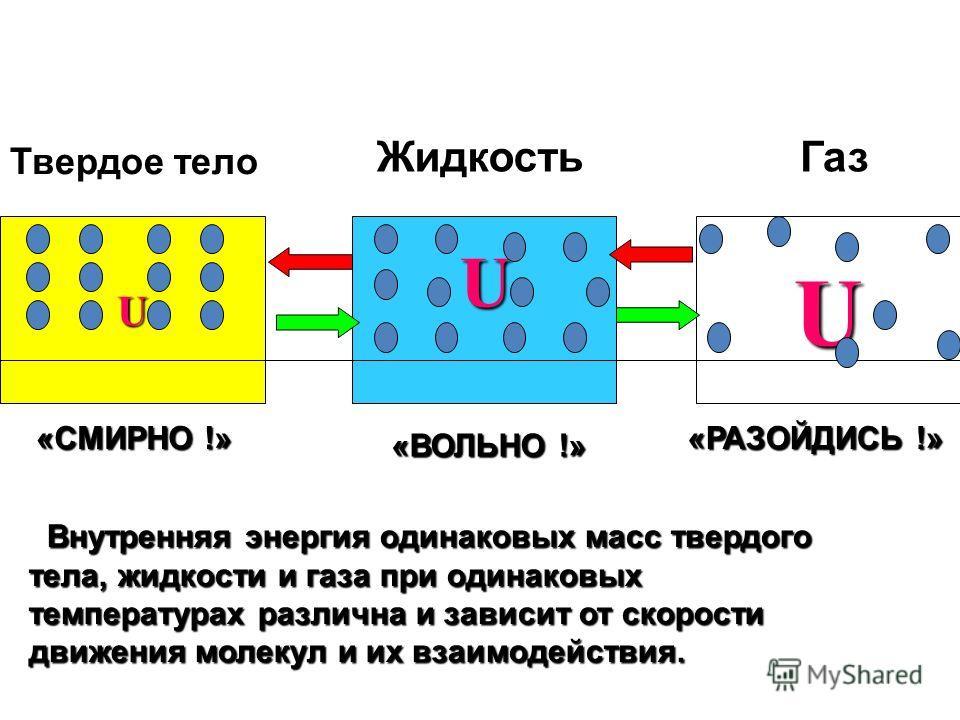 Твердое тело Жидкость Газ UU «СМИРНО !» «ВОЛЬНО !» «РАЗОЙДИСЬ !» U Внутренняя энергия одинаковых масс твердого тела, жидкости и газа при одинаковых температурах различна и зависит от скорости движения молекул и их взаимодействия. Внутренняя энергия о