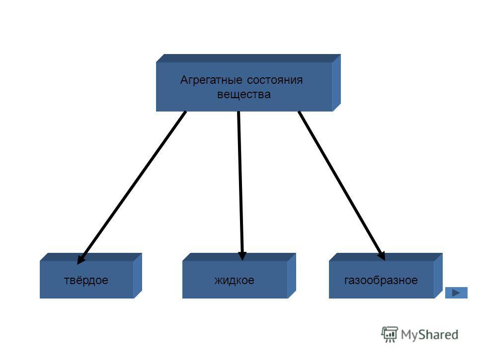 Агрегатные состояния вещества твёрдоежидкоегазообразное