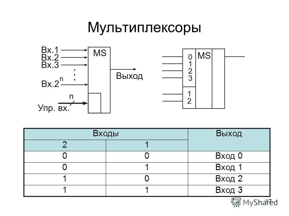 17 Мультиплексоры Входы Выход 21 00Вход 0 01Вход 1 10Вход 2 11Вход 3