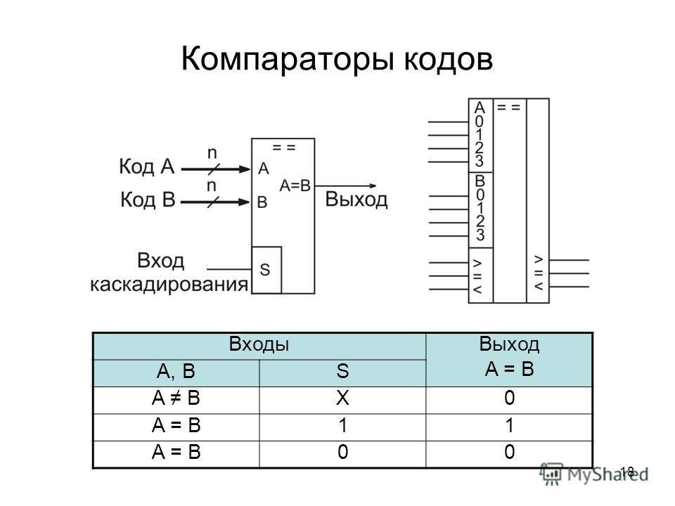 18 Компараторы кодов Входы Выход A = B А, ВS A BX0 A = B11 00