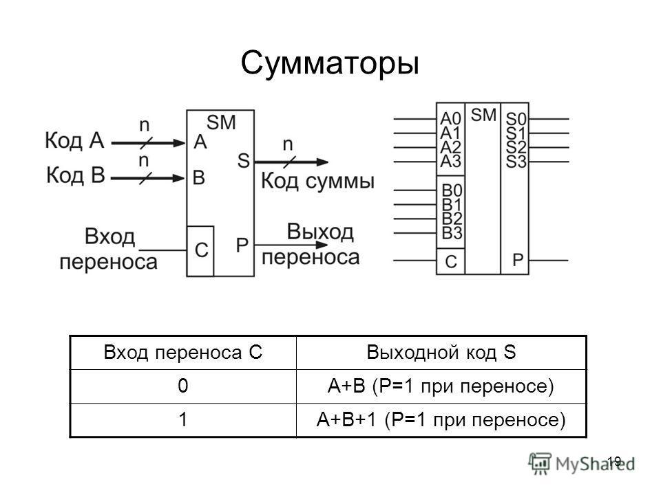19 Сумматоры Вход переноса СВыходной код S 0А+В (P=1 при переносе) 1А+В+1 (P=1 при переносе)