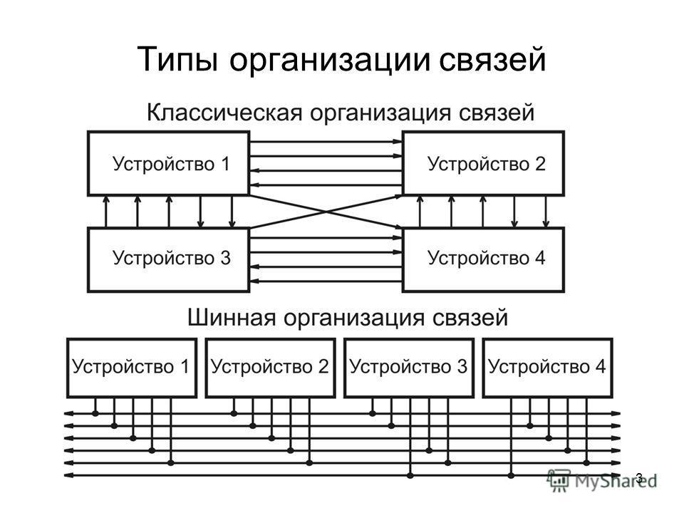 3 Типы организации связей