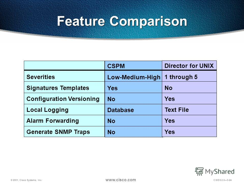 © 2001, Cisco Systems, Inc. www.cisco.com CSIDS 2.03-24 Feature Comparison Severities Signatures Templates Configuration Versioning Local Logging Alarm Forwarding Generate SNMP Traps CSPM Low-Medium-High Yes No Database No Director for UNIX 1 through