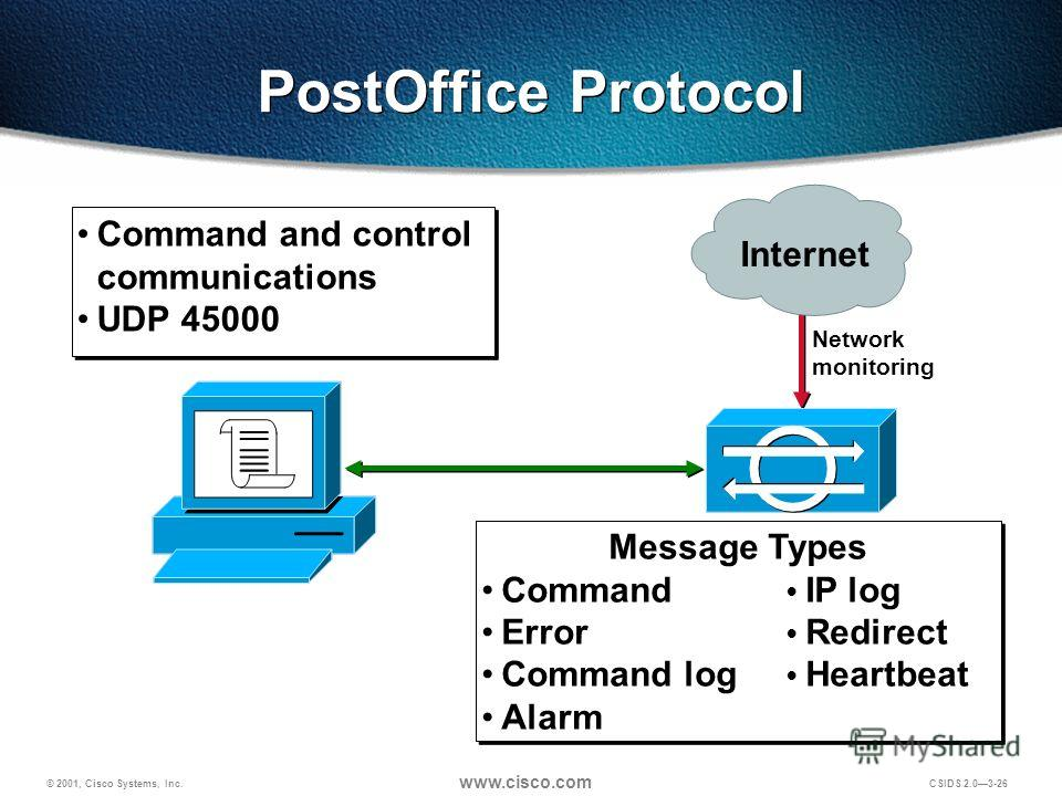 © 2001, Cisco Systems, Inc. www.cisco.com CSIDS 2.03-26 Message Types Command IP log Error Redirect Command log Heartbeat Alarm Message Types Command IP log Error Redirect Command log Heartbeat Alarm Network monitoring Command and control communicati