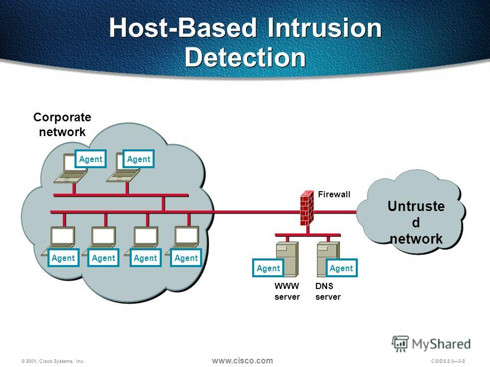 © 2001, Cisco Systems, Inc. www.cisco.com CSIDS 2.03-8 Firewall Corporate network Agent Untruste d network Agent DNS server WWW server Agent Host-Based Intrusion Detection