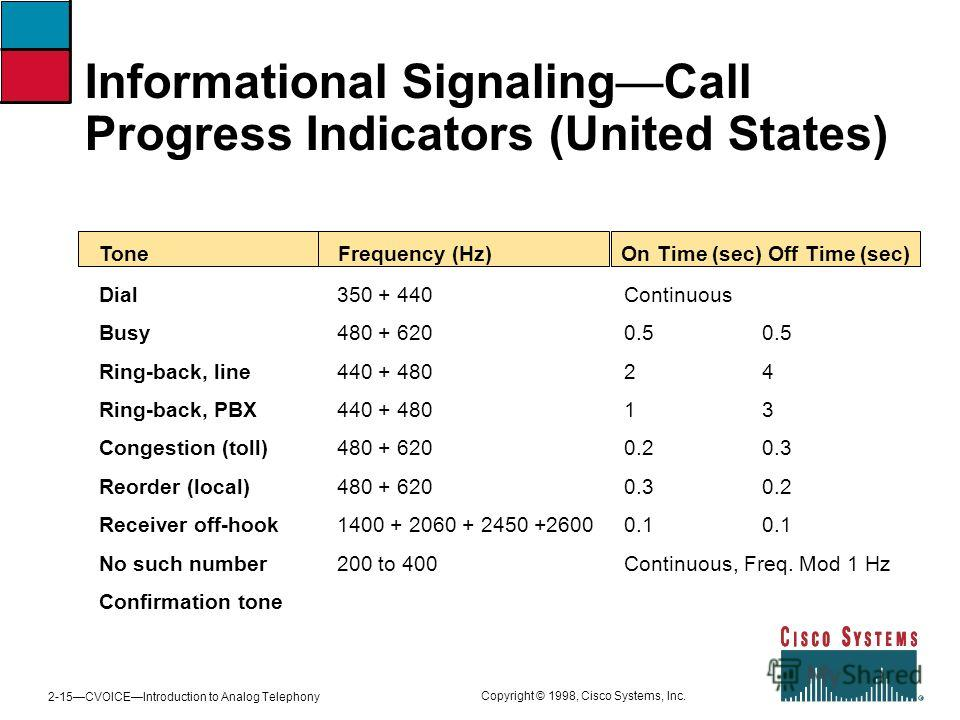 2-15CVOICEIntroduction to Analog Telephony Copyright © 1998, Cisco Systems, Inc. Informational SignalingCall Progress Indicators (United States) ToneFrequency (Hz)On Time (sec)Off Time (sec) Dial Busy Ring-back, line Ring-back, PBX Congestion (toll)