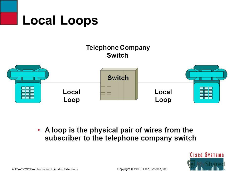 2-17CVOICEIntroduction to Analog Telephony Copyright © 1998, Cisco Systems, Inc. Telephone Company Switch Local Loop Local Loop Local Loops A loop is the physical pair of wires from the subscriber to the telephone company switch