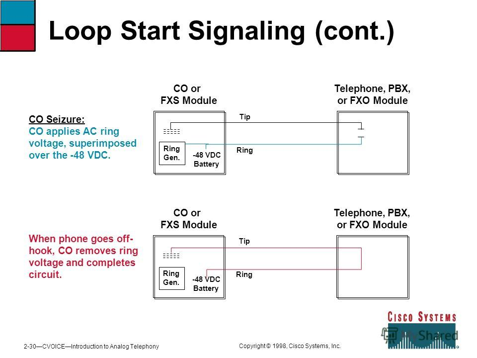 2-30CVOICEIntroduction to Analog Telephony Copyright © 1998, Cisco Systems, Inc. Loop Start Signaling (cont.) CO Seizure: CO applies AC ring voltage, superimposed over the -48 VDC. When phone goes off- hook, CO removes ring voltage and completes circ