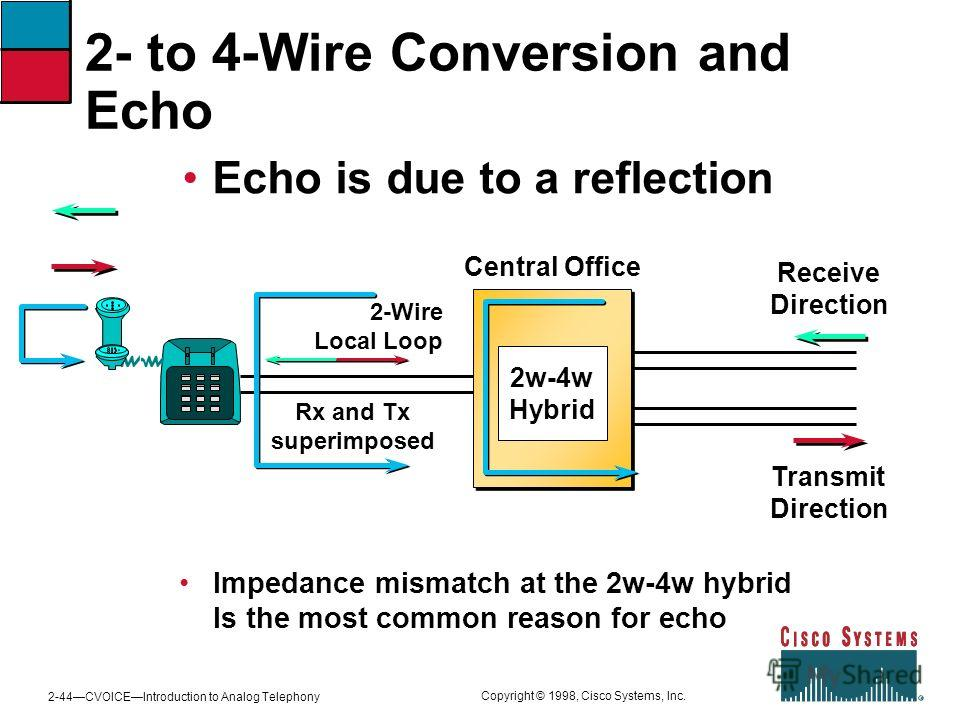2-44CVOICEIntroduction to Analog Telephony Copyright © 1998, Cisco Systems, Inc. Central Office 2w-4w Hybrid 2- to 4-Wire Conversion and Echo Echo is due to a reflection Impedance mismatch at the 2w-4w hybrid Is the most common reason for echo Receiv