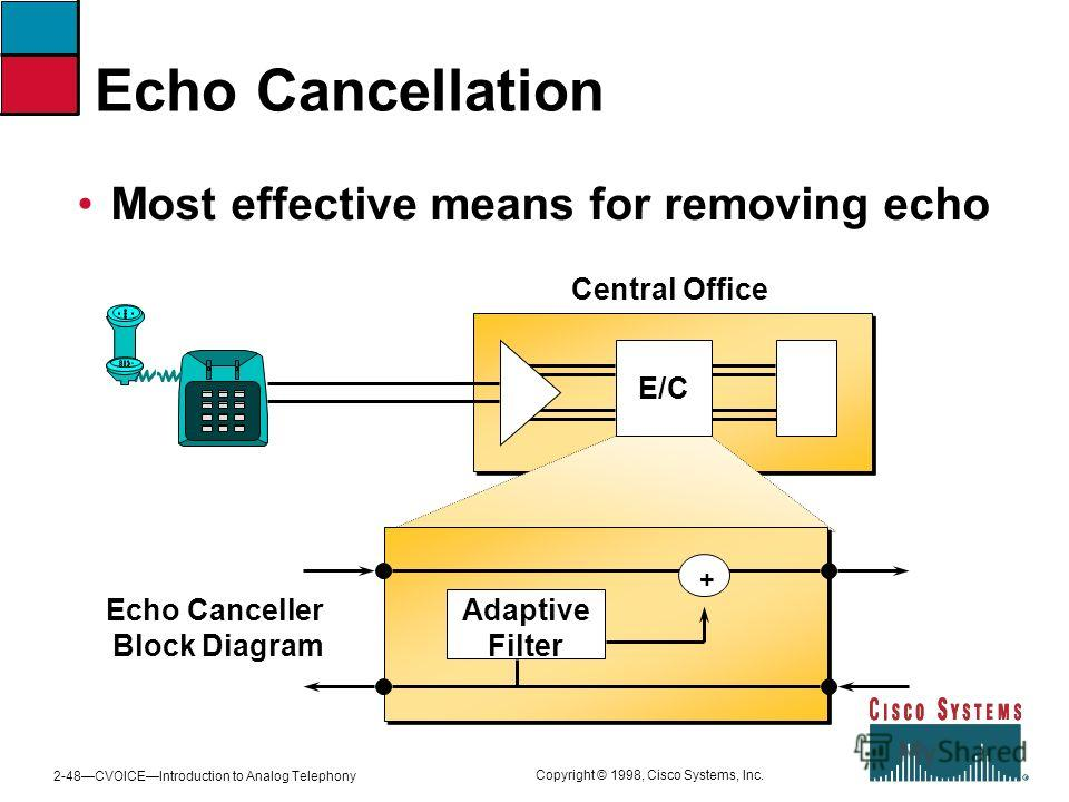 2-48CVOICEIntroduction to Analog Telephony Copyright © 1998, Cisco Systems, Inc. Echo Cancellation Most effective means for removing echo Central Office E/C Echo Canceller Block Diagram + Adaptive Filter