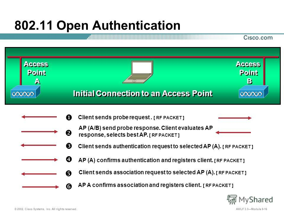 © 2002, Cisco Systems, Inc. All rights reserved. AWLF 3.0Module 9-16 802.11 Open Authentication AP A confirms association and registers client. [ RF PACKET ] Access Point B Access Point B Access Point A Access Point A Initial Connection to an Access