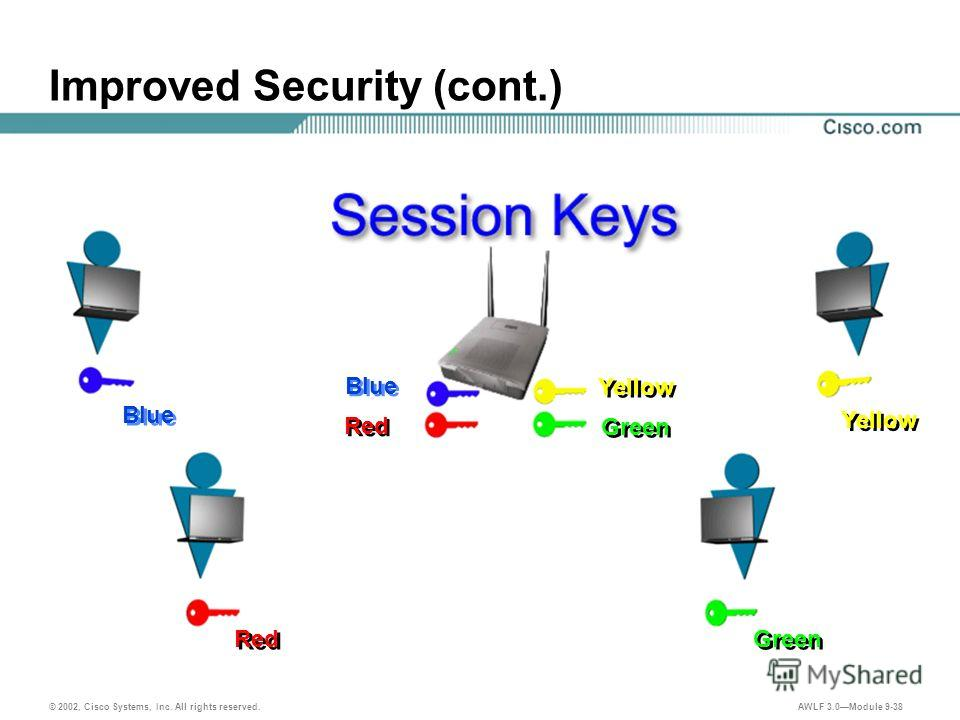 © 2002, Cisco Systems, Inc. All rights reserved. AWLF 3.0Module 9-38 Improved Security (cont.) Blue Yellow Red Blue Green Red Green Yellow