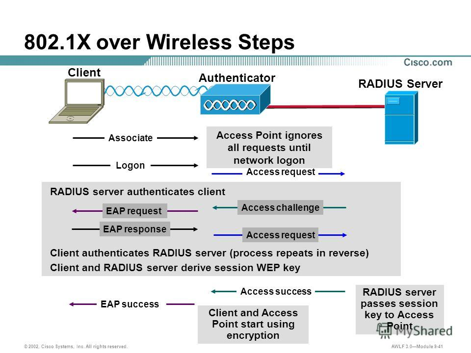 © 2002, Cisco Systems, Inc. All rights reserved. AWLF 3.0Module 9-41 802.1X over Wireless Steps Associate EAP request EAP response EAP success Access request Access challenge Access request Access success Client and Access Point start using encryptio