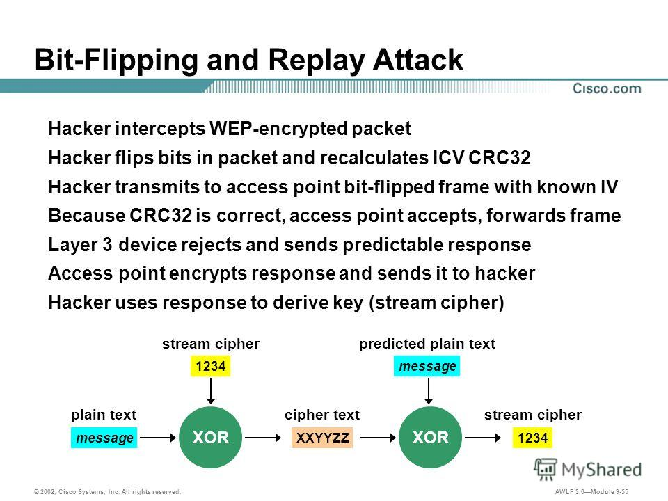 © 2002, Cisco Systems, Inc. All rights reserved. AWLF 3.0Module 9-55 Bit-Flipping and Replay Attack Hacker intercepts WEP-encrypted packet Hacker flips bits in packet and recalculates ICV CRC32 Hacker transmits to access point bit-flipped frame with