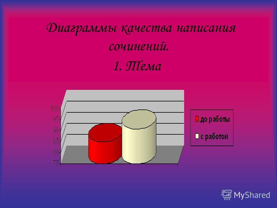 Диаграммы качества написания сочинений. 1. Тема