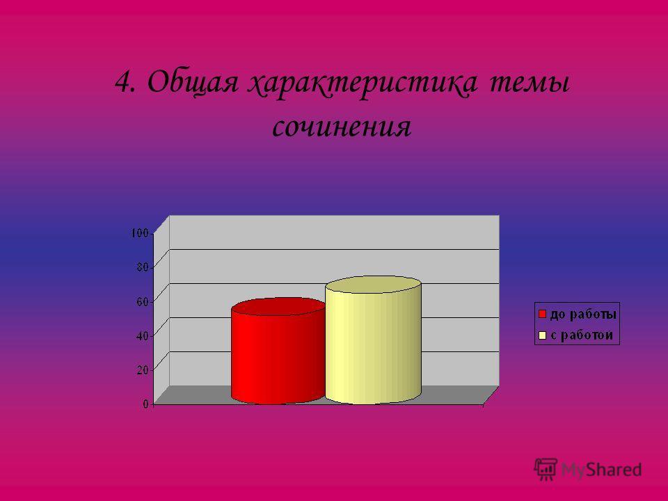 4. Общая характеристика темы сочинения
