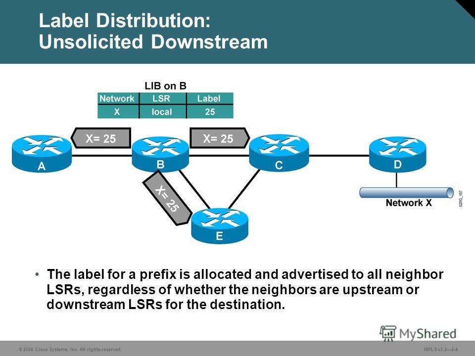 © 2006 Cisco Systems, Inc. All rights reserved. MPLS v2.22-4 Label Distribution: Unsolicited Downstream The label for a prefix is allocated and advertised to all neighbor LSRs, regardless of whether the neighbors are upstream or downstream LSRs for t