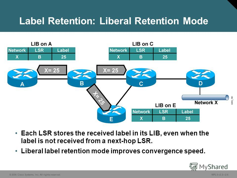 © 2006 Cisco Systems, Inc. All rights reserved. MPLS v2.22-6 Label Retention: Liberal Retention Mode Each LSR stores the received label in its LIB, even when the label is not received from a next-hop LSR. Liberal label retention mode improves converg