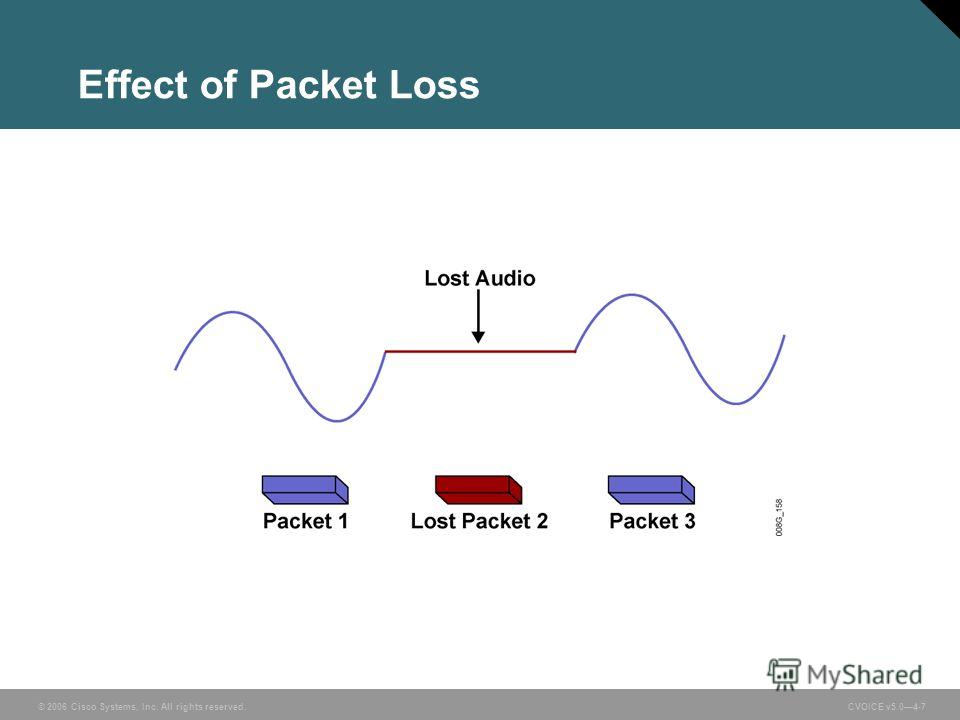 © 2006 Cisco Systems, Inc. All rights reserved. CVOICE v5.04-7 Effect of Packet Loss