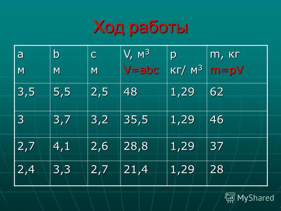 Ход работы амbмcм V, м 3 V=abcp кг/ м 3 m, кг m=pV 3,55,52,5481,2962 33,73,235,51,2946 2,74,12,628,81,2937 2,43,32,721,41,2928